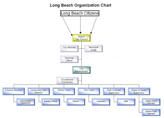 City of Long Beach Organization Chart