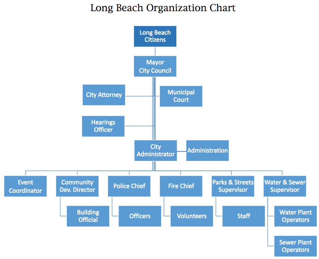Long Beach Organizational Chart